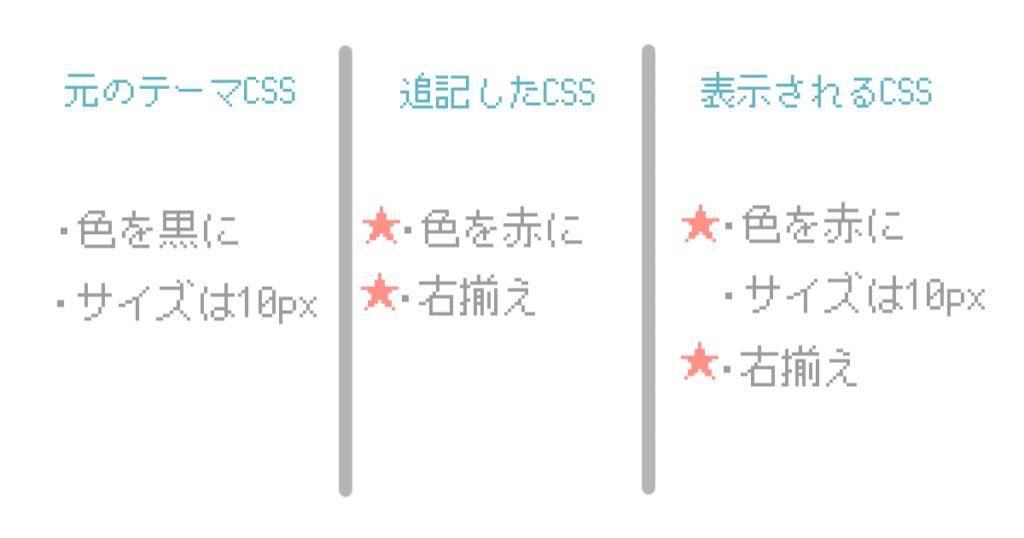 CSSのイメージ